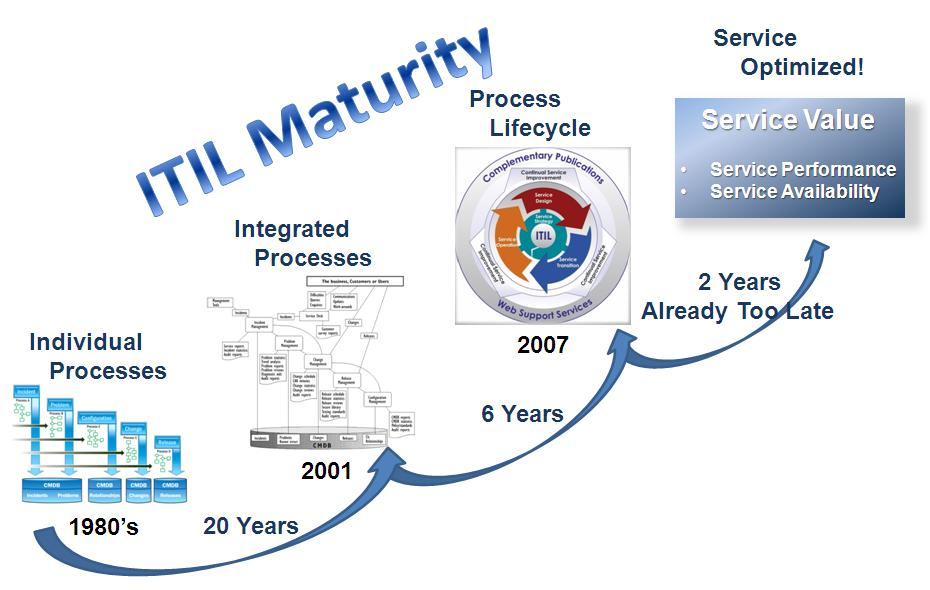 itil will be the end of itil