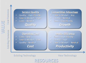 Business Service Management Commentary on IT Service Management, Service Level Management & Performance Management